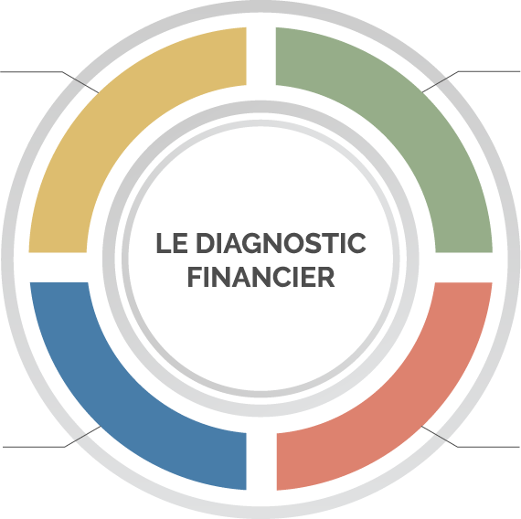 Le diagnostic financier crésus